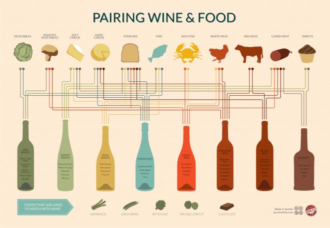 Удачные счетания еды и вина