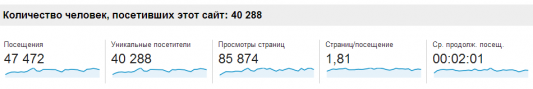 Этапы большого пути: 40K+ уникальных посетителей в месяц