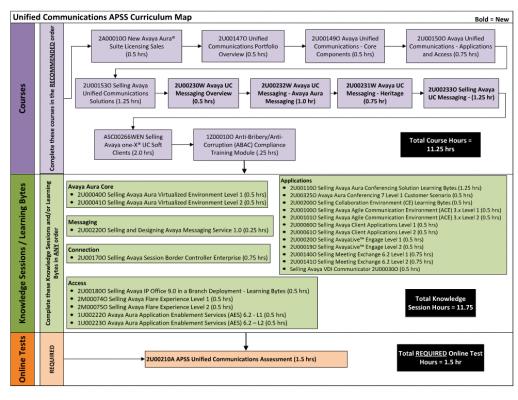 Avaya APSS UC Roadmap