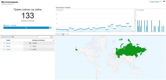 Google Analytics: 133 Online