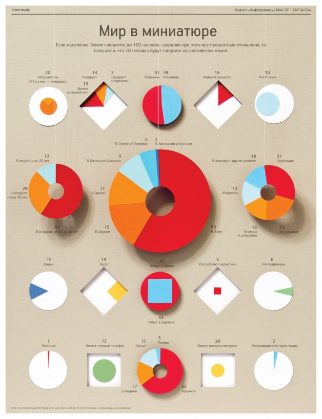 Инфографика: Мир в миниатюре