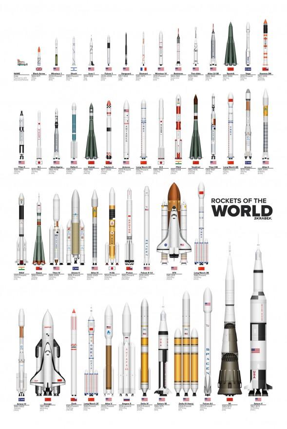 Все ракеты-носители разных стран