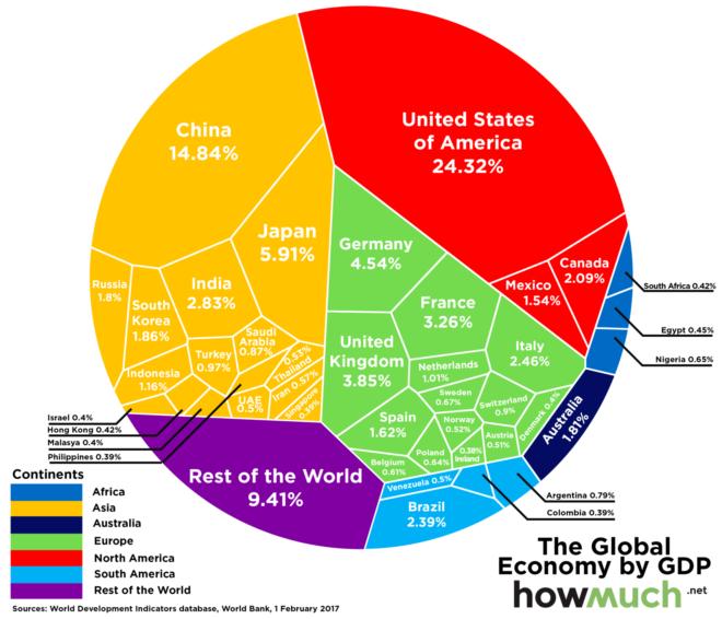 Соотношение ВВП разных стран в 2015 году