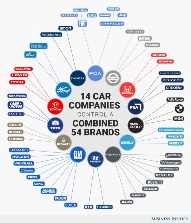 Популярные автомобильные бренды