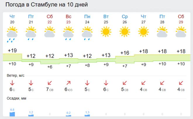 Погода в Стамбуле в конце апреля